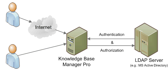 Business Knowledge Management Software with support of LDAP and Active Directory