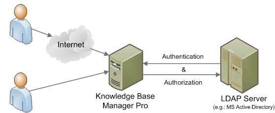 LDAP Integration, Autorization and Authentication
