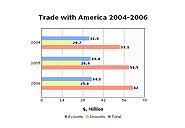 2D Bar Chart (Multi-series), v.1
