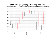 Candlestick Charts, v.2