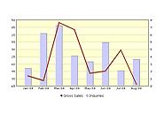 Combination Column 2D Charts (Single-series), v.1