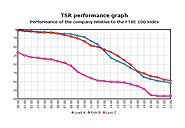 Line Charts, v.3