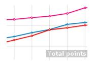 Line Chart Multilanguage Demo