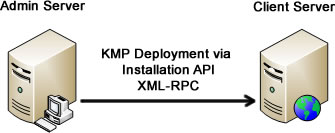 Installation API interface for knowledge base software.