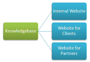 Multiple knowledge base publishing goals
