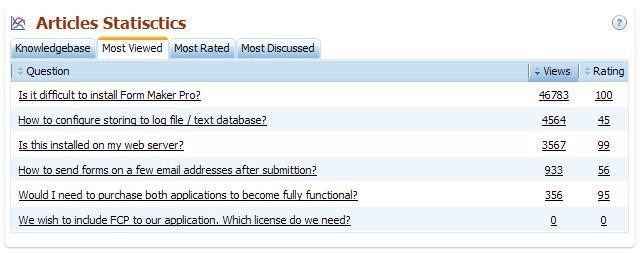Articles Statistics