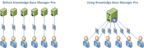Knowledge management before Knowledge Base Manager Pro and using Knowledge Base Manager Pro