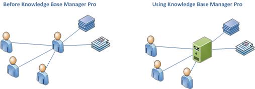 Wiki Software Enterprise Wiki Software Knowledge Base Manager Pro