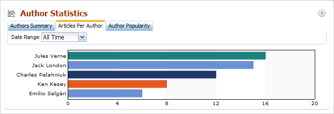 Author Statistics